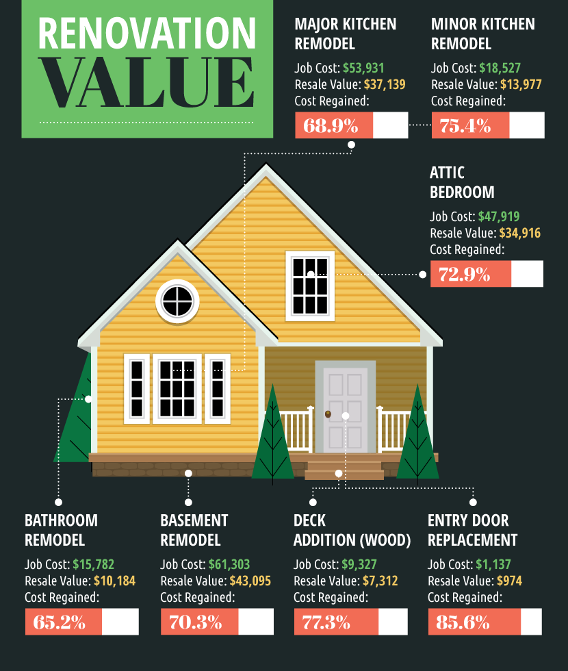 home & value
